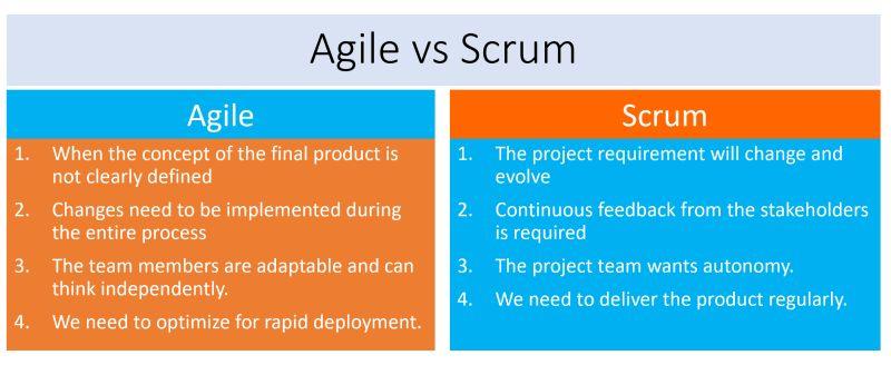 Agile Or Scrum