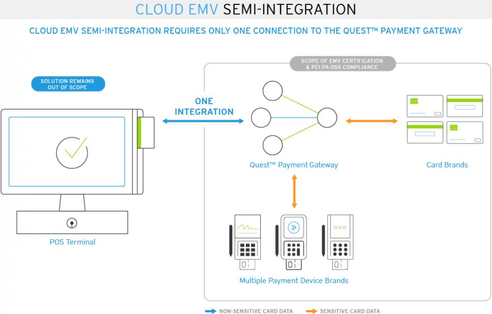 Pi Integration- Clearents Cloud EMV solution