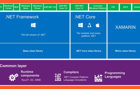 .Net Framework vs .Net Core