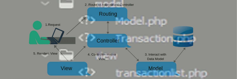 MVC-Design Pattern In Native PHP